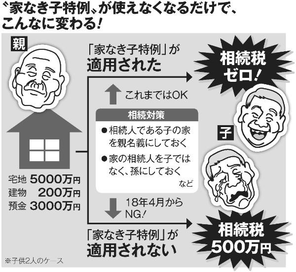 相続税のルール激変 税金ゼロで貰えたはずの親の家に500万円課税