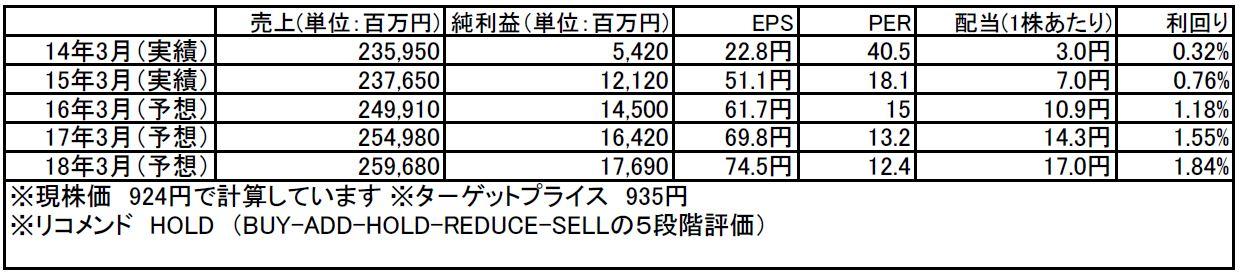 tomatsu20160201