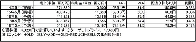 tomatsu20160229