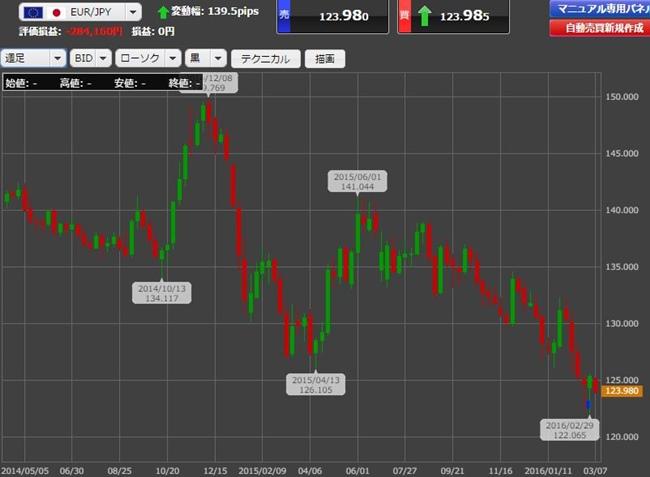 週足のユーロ/円チャート