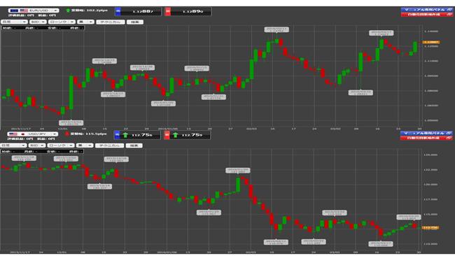 上はユーロ/ドル、下がドル/円のチャート