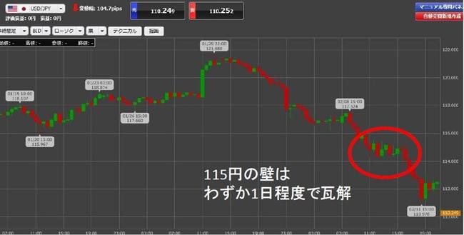 ドル/円4時間足のチャート