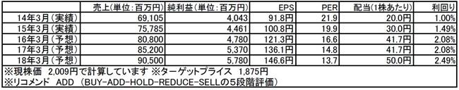 tomatsu201600411