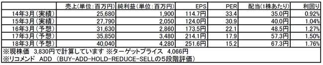 tomatsu201600425