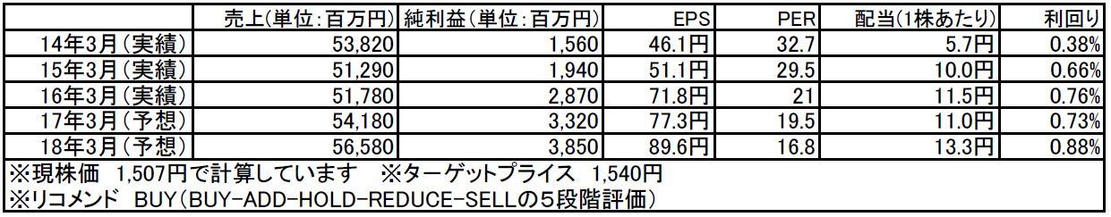 tomatsu201600530