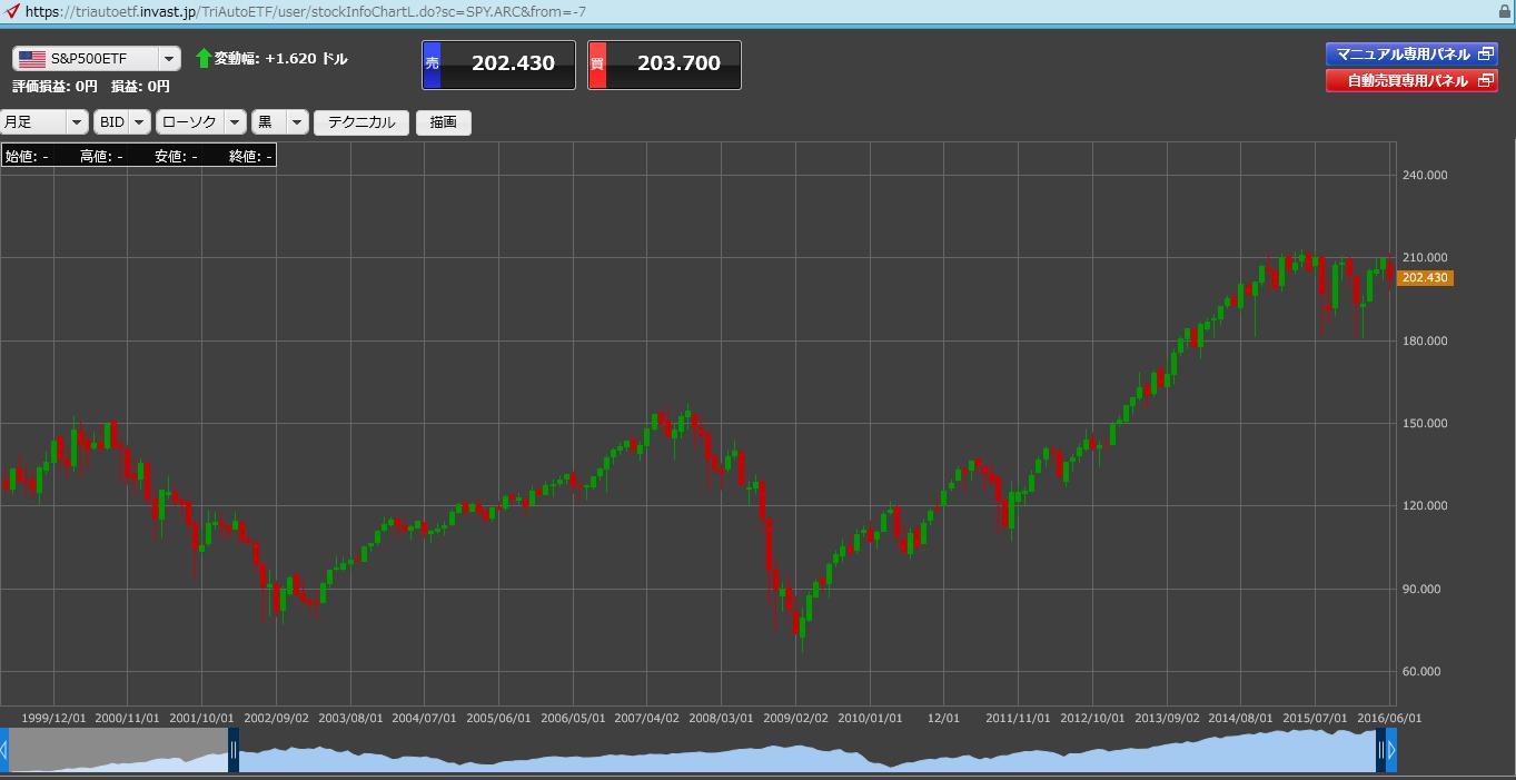 S&P500 ETF