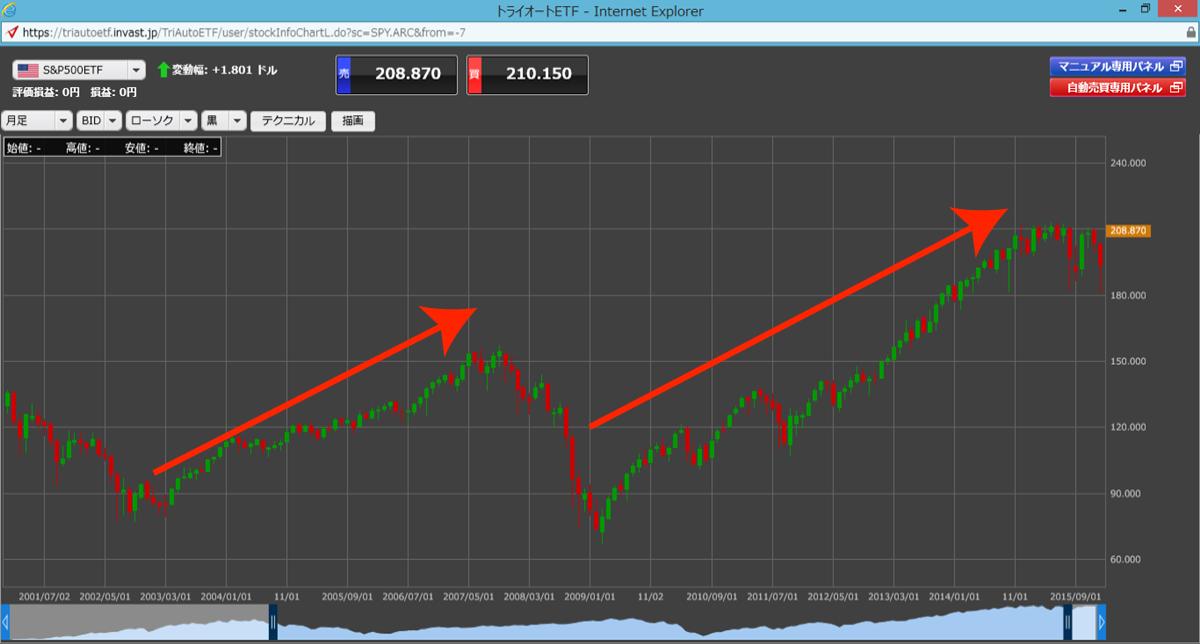 S&P500 上昇
