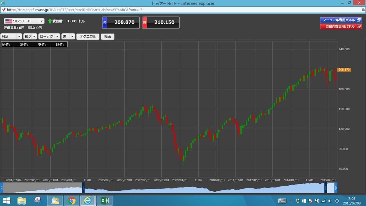 S&P500 チャート
