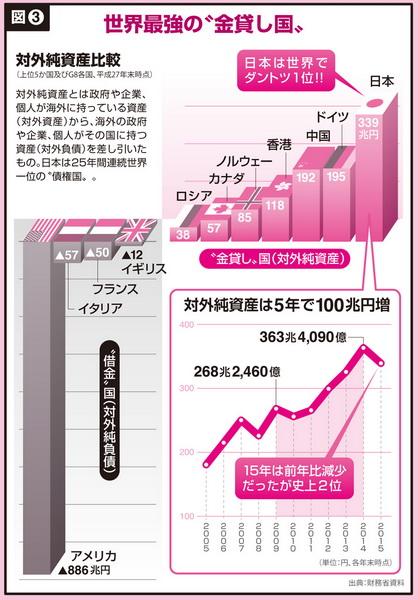 日本は世界一の金融資産大国だ