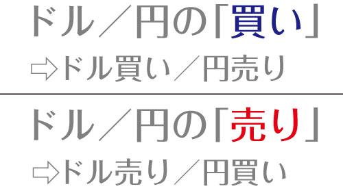 通貨ペアの表記の意味