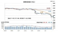 中国本土株「創業板指数」の推移(日足)