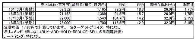 tomatsu170227