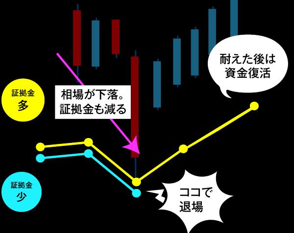 相場の変動と証拠金の変動イメージ