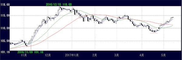 この半年間のドル円チャート