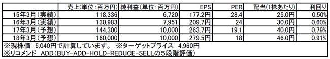 tomatsu170501