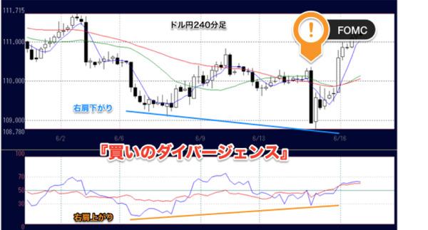 ドル円チャートに出現した「ダイバージェンス」とは?