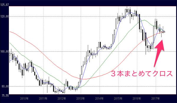 ドル円相場(月足)の移動平均線に大きなサインが