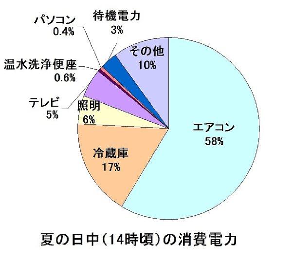 エアコンと冷蔵庫で電力の4分の3を占める。出所:資源エネルギー庁「家庭の節電対策メニュー」(ご家庭の皆様)(平成25年4月)より