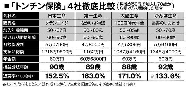「トンチン保険」4社を徹底比較
