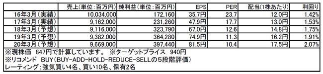 日立製作所(6501)市場平均予想(単位:百万円)