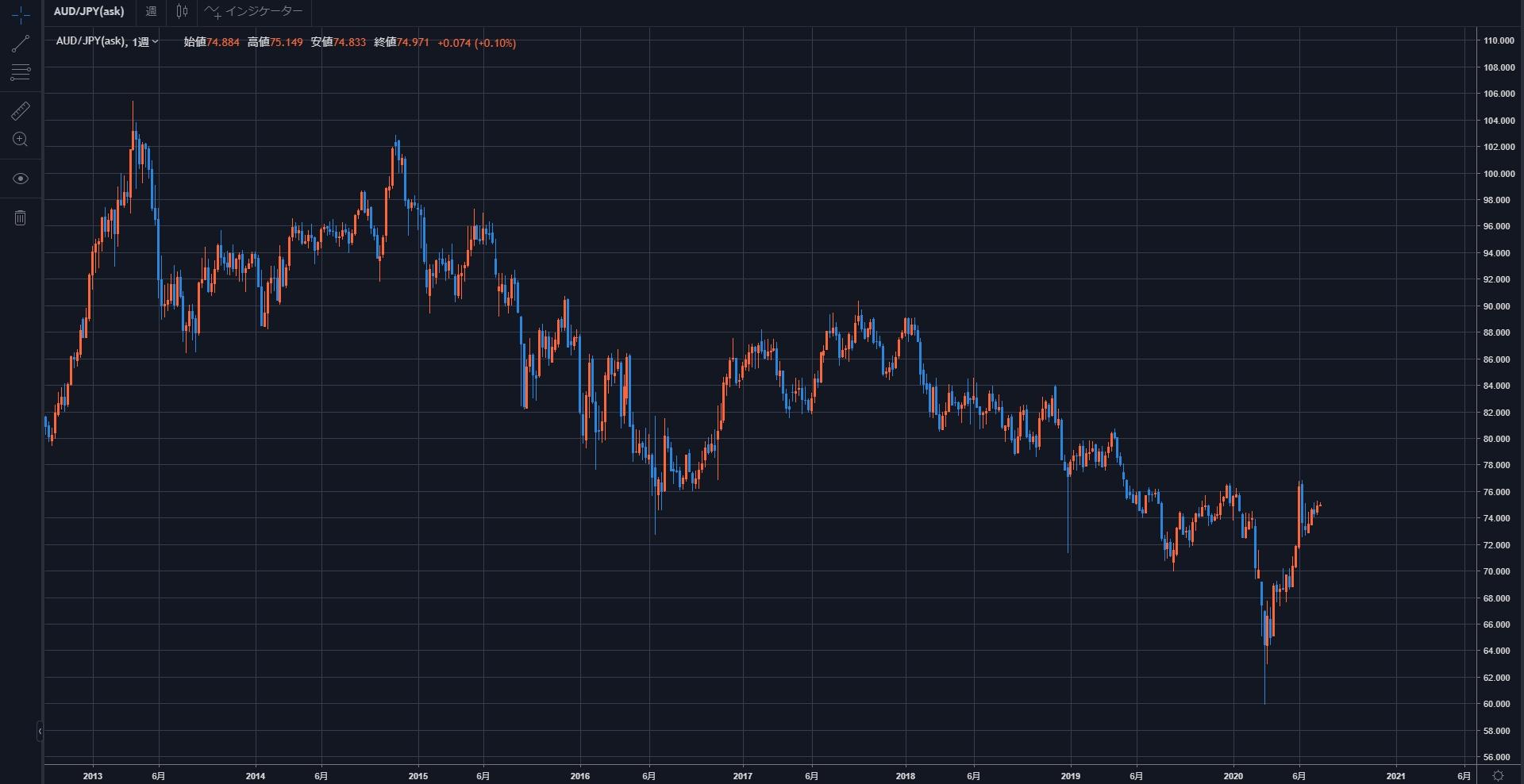 取引したい通貨ペアのチャートから過去の相場展開を見ておく