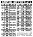 """県庁所在地別 民営""""低""""家賃ランキング"""
