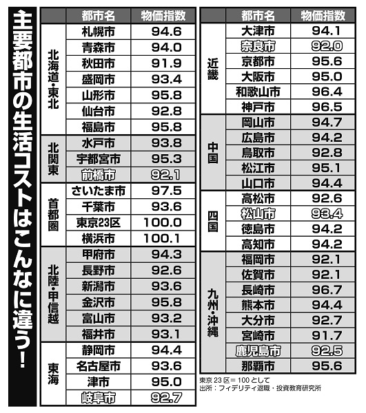 東京23区=100とした場合の主要都市の生活コスト