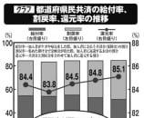 都道府県民共済の給付率、割戻率、還元率の推移
