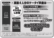 格安スマホに変えたら家族4人で年間20万円以上得をする