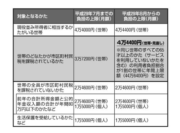 「高額介護サービス費制度」を使えば負担額の上限は所得に応じて最大4万4000円に(月額)