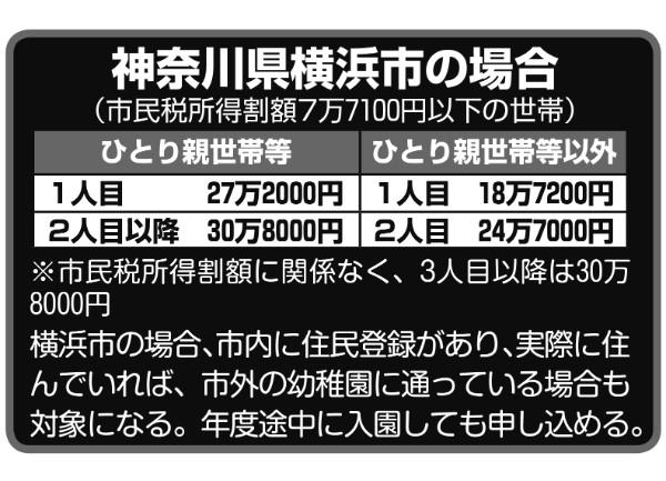 神奈川県横浜市の場合の助成制度