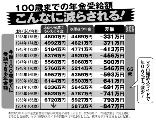100歳までの年金受給額はこんなに減らされる(1943年生まれ~1954年生まれ)