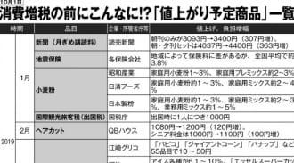 消費増税前の「値上がり予定商品」(1~3月)