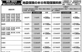 徳島、高知は最大4600円アップするという