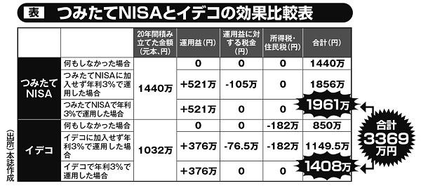 つみたてNISAとイデコの効果比較表
