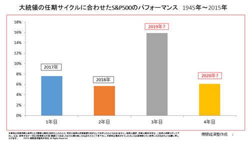 トルコリラ2019見通し-大統領年数とS&P500の関係性