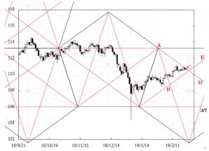 ペンタゴンチャートでドル/円とポンド/円を分析 今週はNYダウに注目