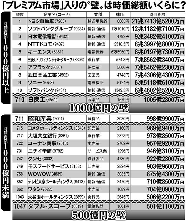 東証一部上場企業の時価総額(500億円超の主な企業)