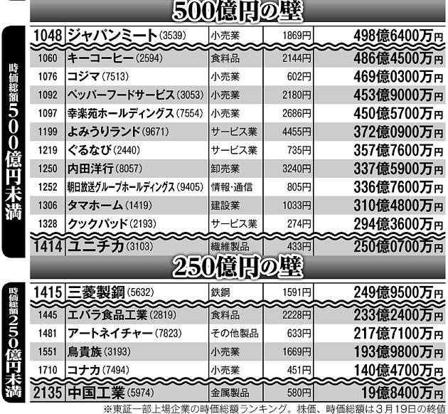 東証一部上場企業の時価総額(500億円未満の主な企業)