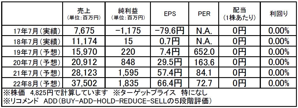 ラクスル(4384):市場平均予想(単位:百万円)