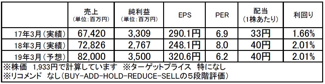 アイ・テック(9964):市場平均予想(単位:百万円)