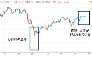 ドル/円日足チャート