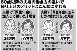 60代夫婦の最強の働き方 「厚生年金に加入しない」で月収50万円