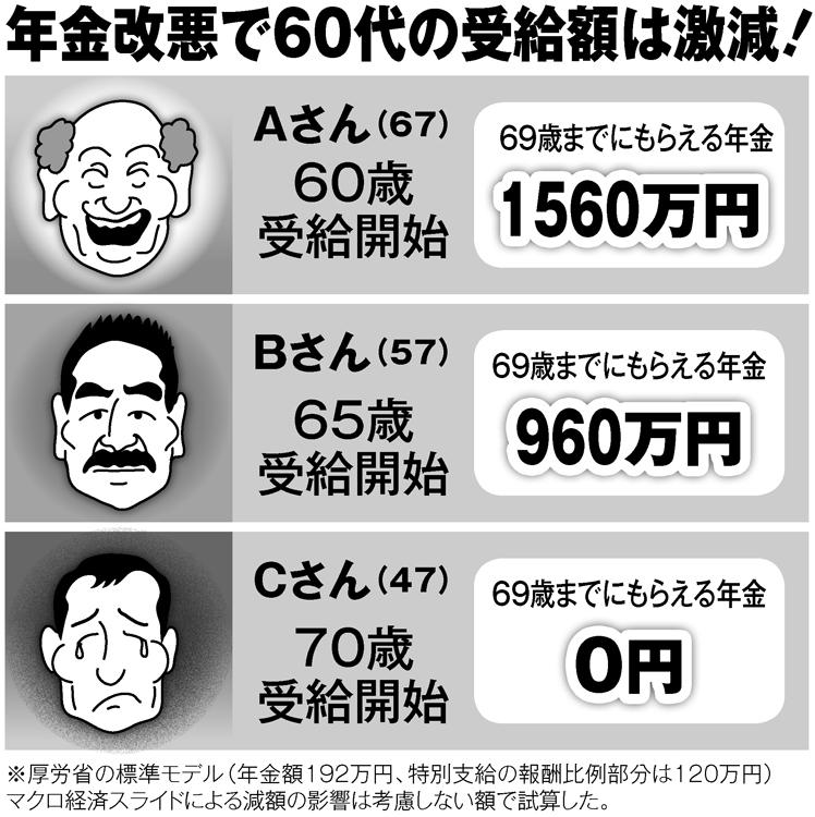 令和の年金改悪で60代の受給額は激減