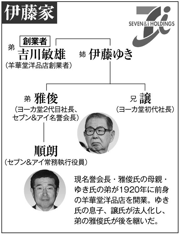 セブン&アイHDと伊藤家