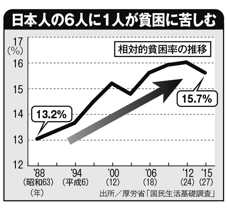 日本人の6人に1人が貧困に苦しむ