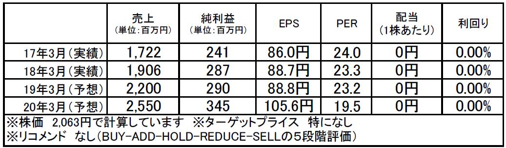 うるる(3979):市場平均予想(単位:百万円)