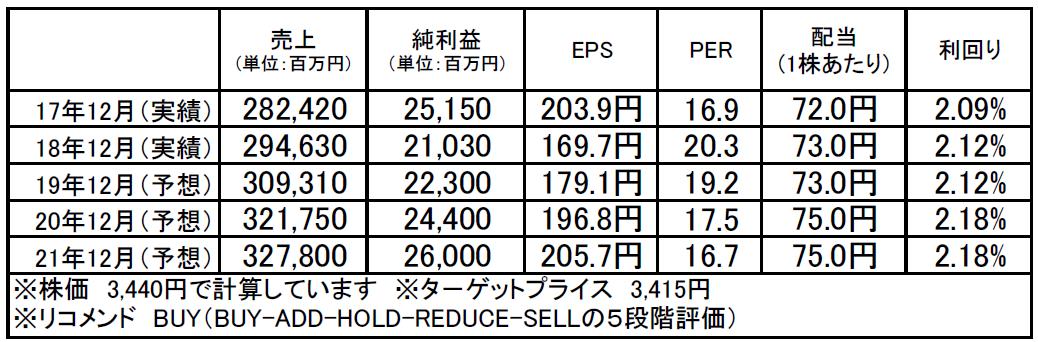 ナブテスコ(6268):市場平均予想(単位:百万円)