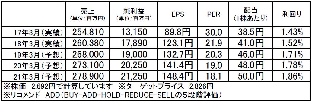 アズビル(6845):市場平均予想(単位:百万円)