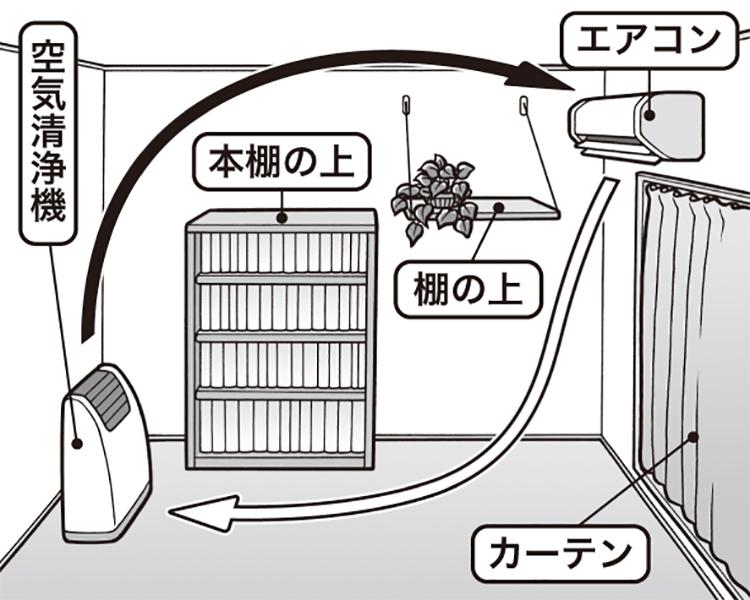 室内空気を改善するなら、空気清浄機やカーテンの手入れも(イラスト/勝山英幸)